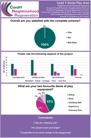 The survey results for Coed Y Gores Play Area are in!